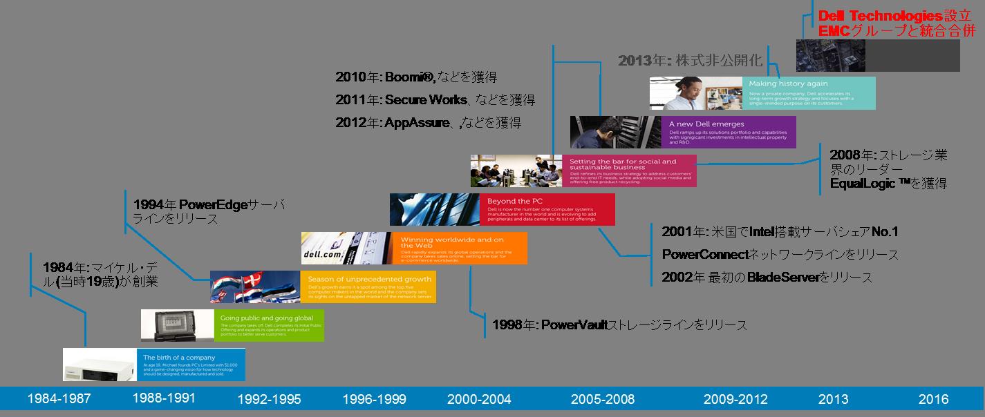 Dell_History_01